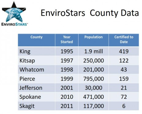 EnviroStars Participation by County